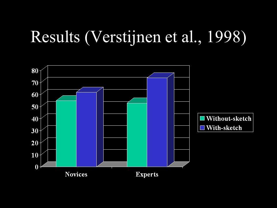 Results (Verstijnen et al., 1998)