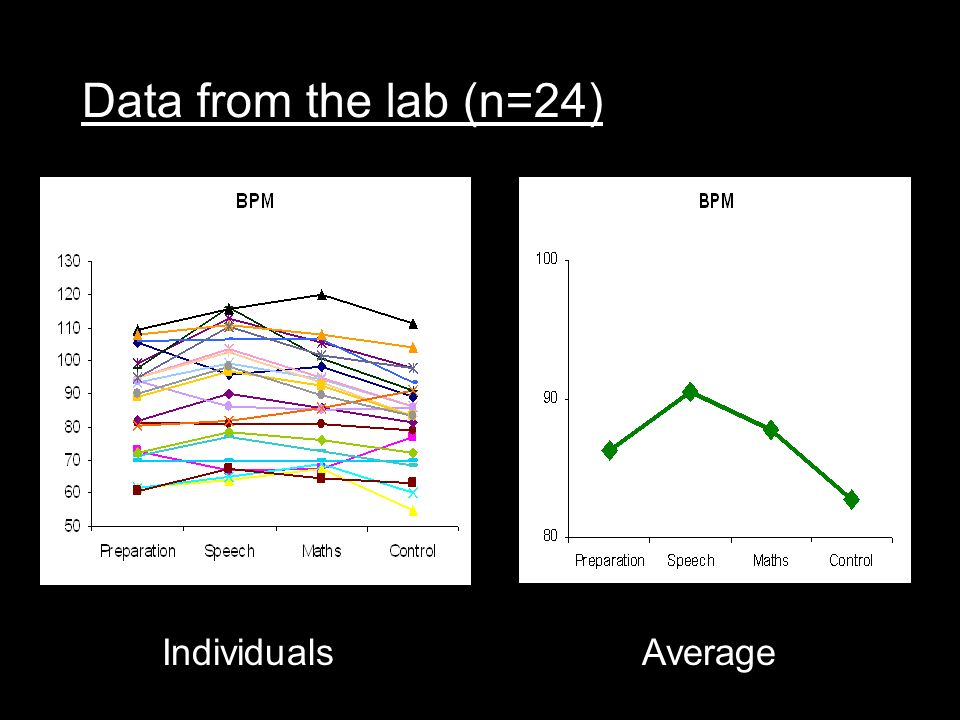 Data from the lab (n=24) IndividualsAverage