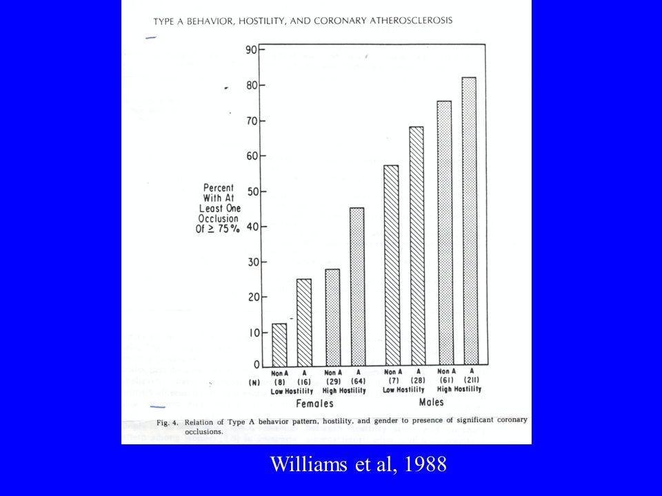 Williams et al, 1988