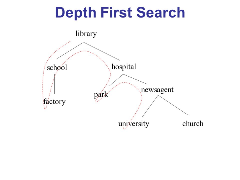 Depth First Search library school hospital factory park newsagent universitychurch