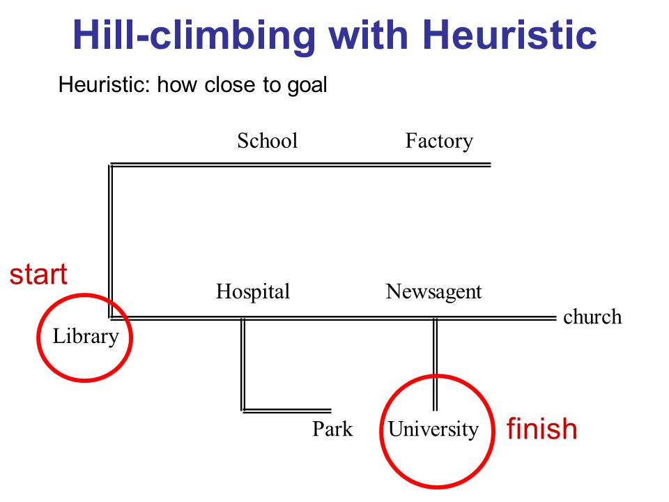 Hill-climbing with Heuristic FactorySchool Library Hospital Park Newsagent University church start finish Heuristic: how close to goal