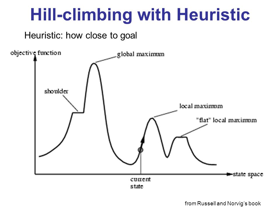 Hill-climbing with Heuristic Heuristic: how close to goal from Russell and Norvigs book