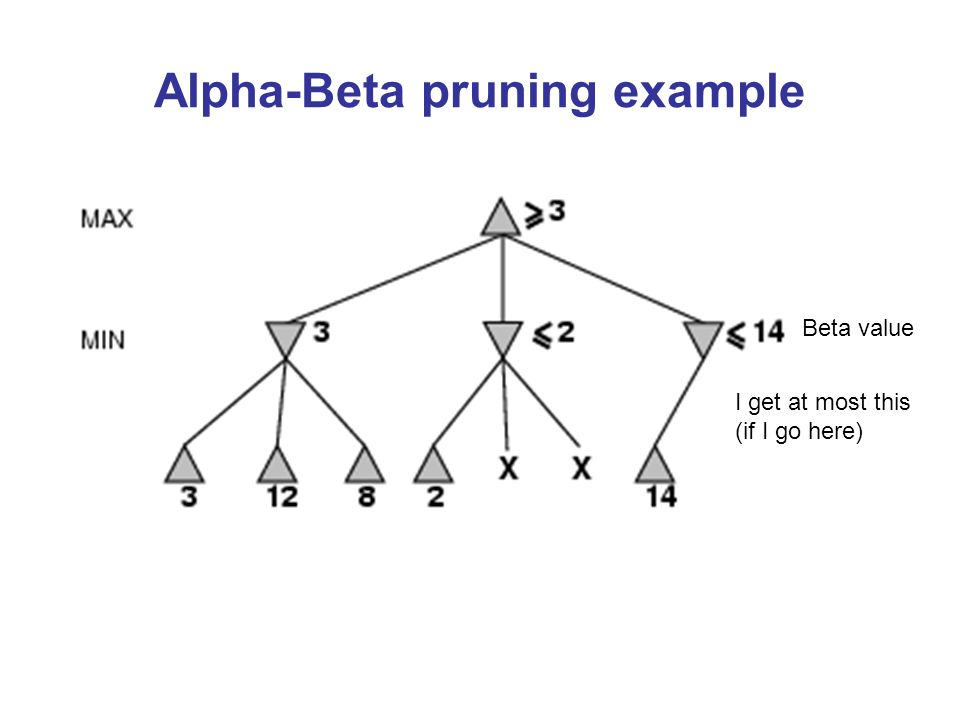 Alpha-Beta pruning example Beta value I get at most this (if I go here)