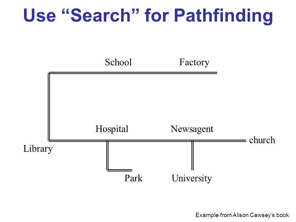 Use Search for Pathfinding FactorySchool Library Hospital Park Newsagent University church Example from Alison Cawseys book start finish