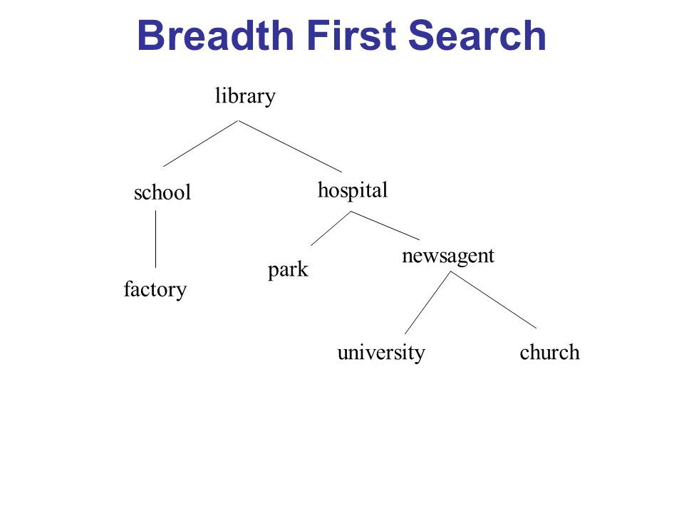 Breadth First Search library school hospital factory park newsagent universitychurch