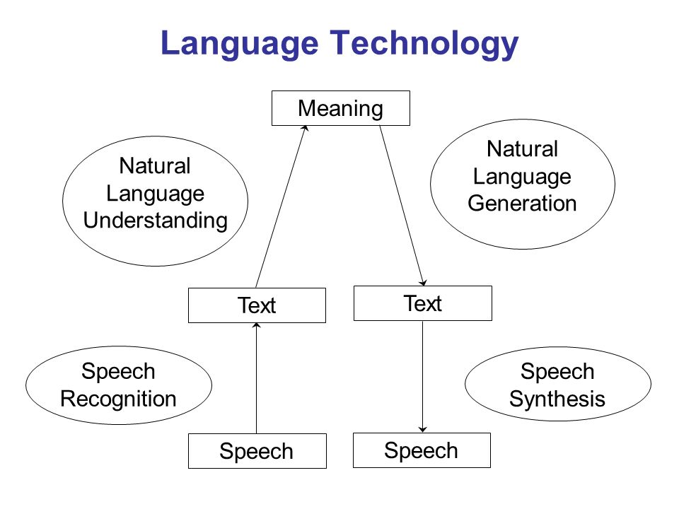 Natural Language Understanding speech recognition (unless input is text) parsing word disambiguation determining overall meaning
