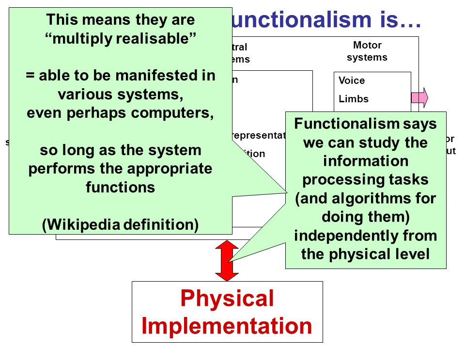 Clarifying what Functionalism is… Categorisation Attention Memory Knowledge representation Numerical cognition Thinking Learning Language Sight Hearin