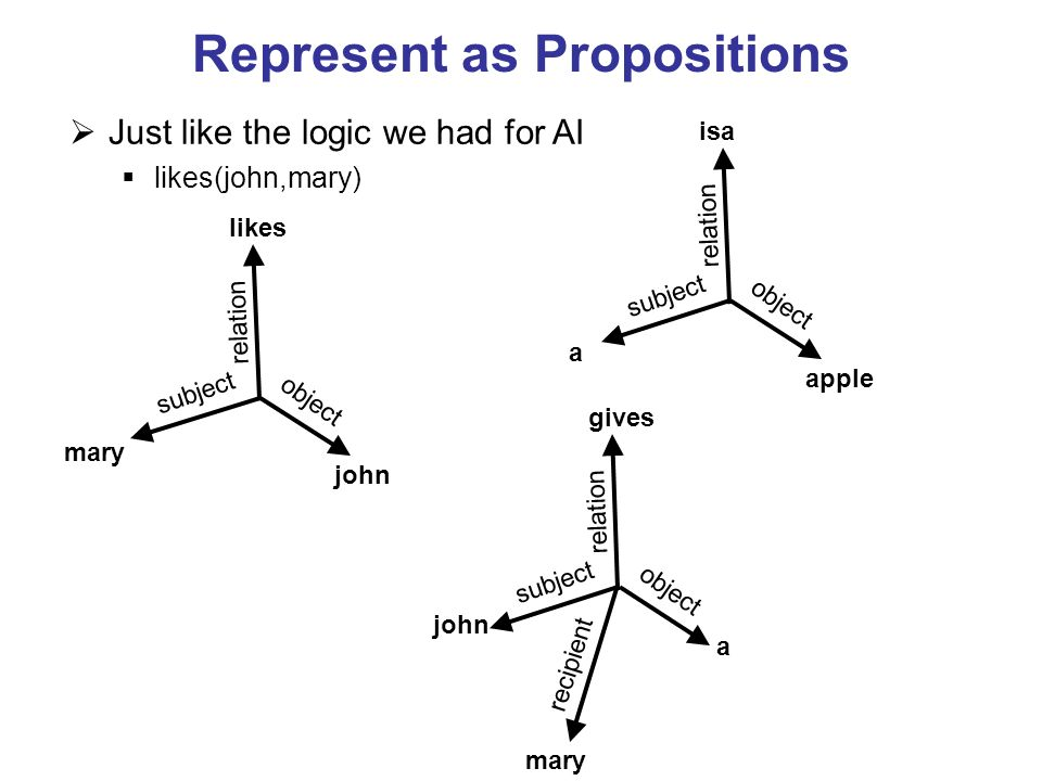 Represent as Propositions Just like the logic we had for AI likes(john,mary) likes john mary relation object subject isa apple a relation object subje