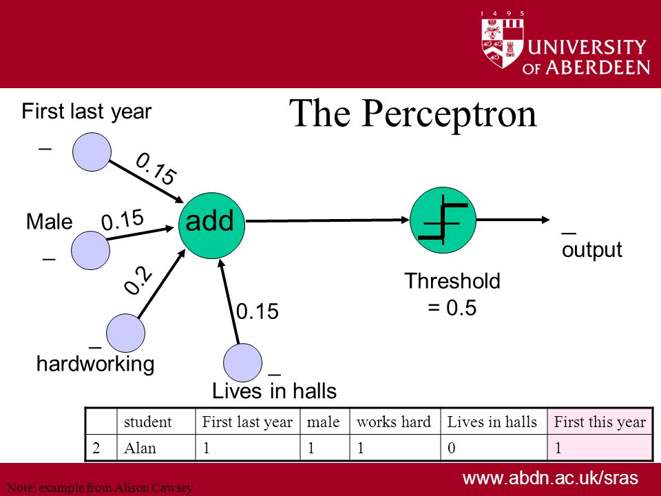 www.abdn.ac.uk/sras The Perceptron add 0.15 _ output First last year _ Male _ hardworking _ Lives in halls 0.15 Threshold = 0.5 0.15 0.2 Note: example from Alison Cawsey studentFirst last yearmaleworks hardLives in hallsFirst this year 2Alan11101