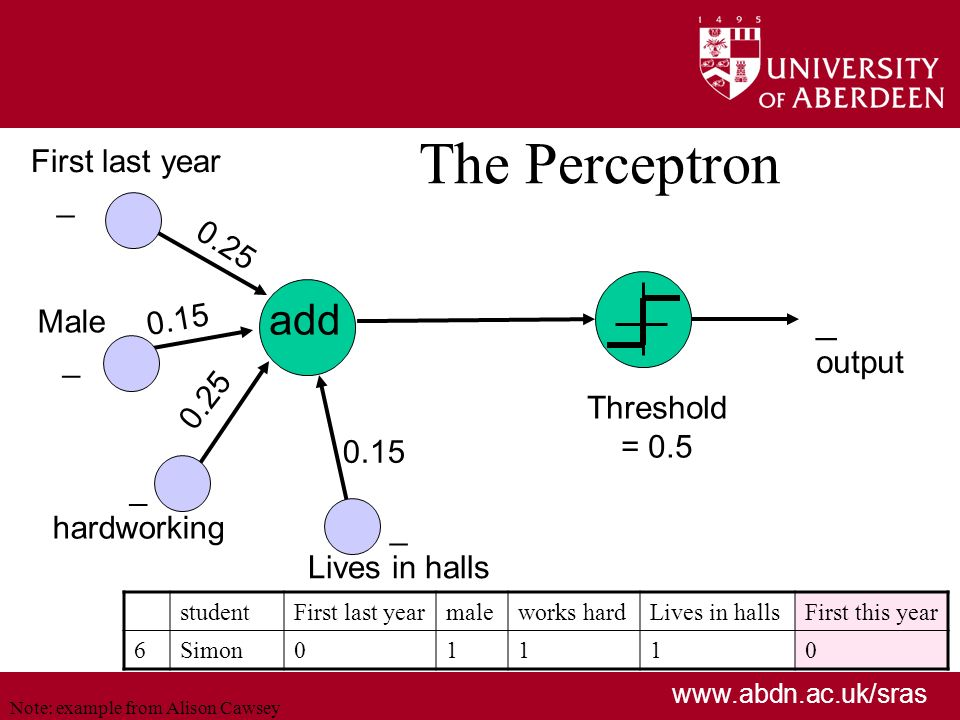 www.abdn.ac.uk/sras The Perceptron add 0.25 _ output First last year _ Male _ hardworking _ Lives in halls 0.15 Threshold = 0.5 0.15 0.25 Note: example from Alison Cawsey studentFirst last yearmaleworks hardLives in hallsFirst this year 6Simon01110