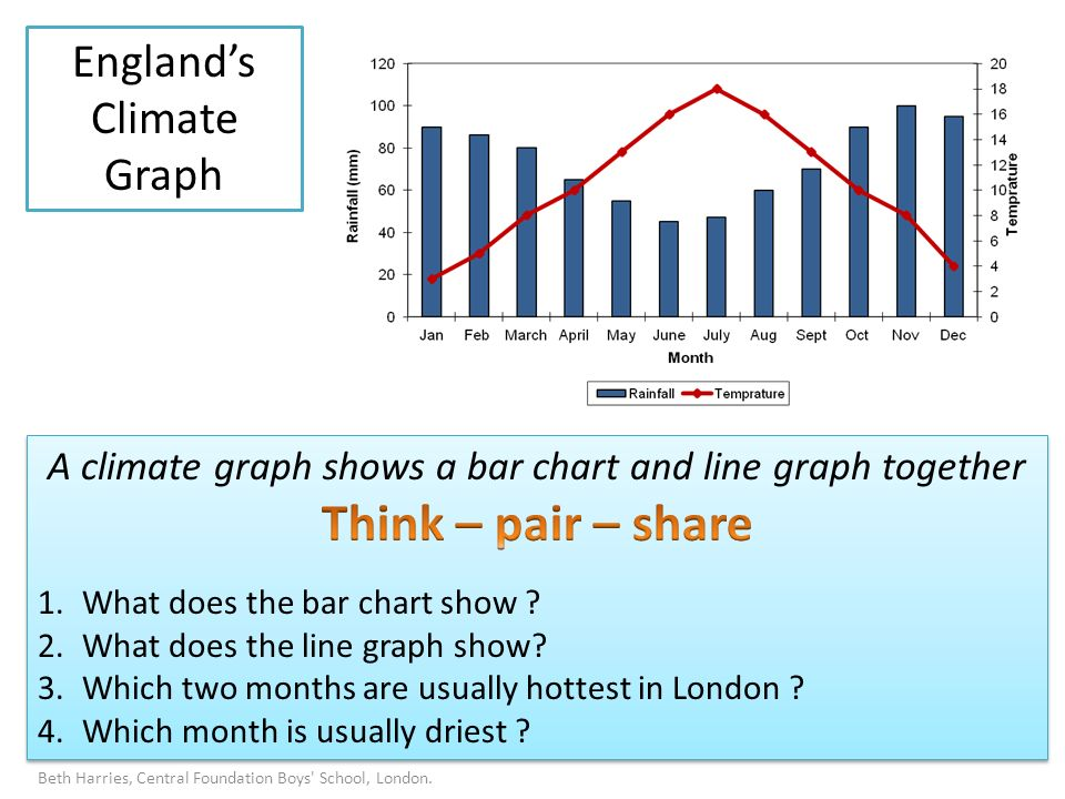 Englands Climate Graph Beth Harries, Central Foundation Boys School, London.
