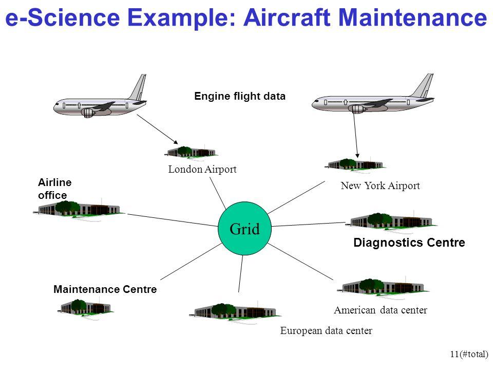 11(#total) e-Science Example: Aircraft Maintenance Engine flight data Airline office Maintenance Centre European data center London Airport New York Airport American data center Grid Diagnostics Centre