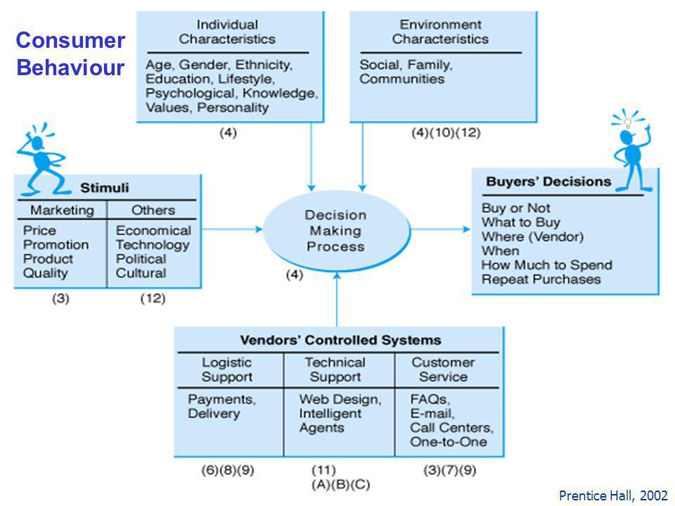 2 Consumer Behaviour Prentice Hall, 2002