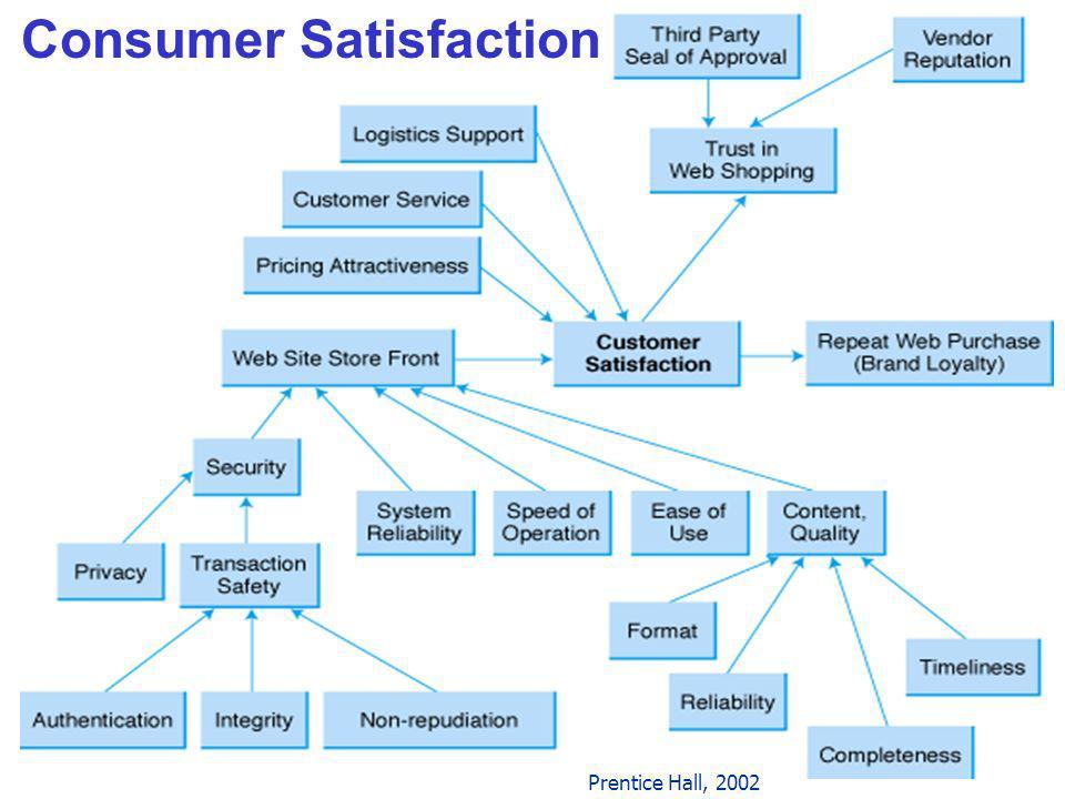 7 Consumer Satisfaction Prentice Hall, 2002