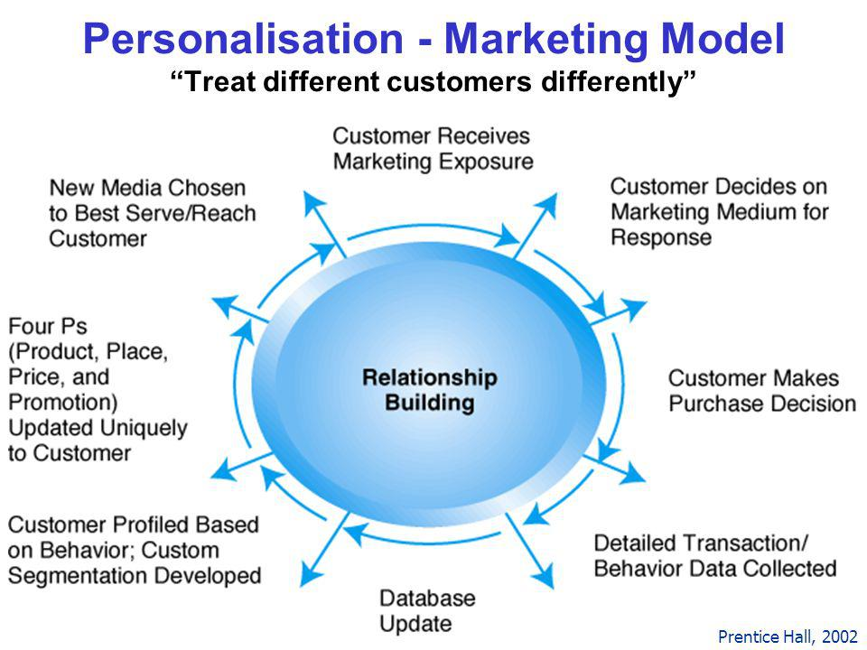 9 Personalisation - Marketing Model Treat different customers differently Prentice Hall, 2002