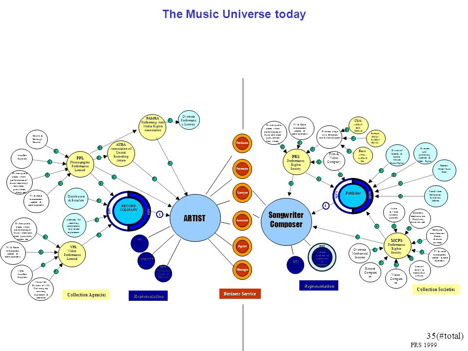 35(#total) The Music Universe today Producer Promoter Lawyer Manager Account. Agent Business Service PRS 1999 TV & Radio broadcasters, satellite & cab