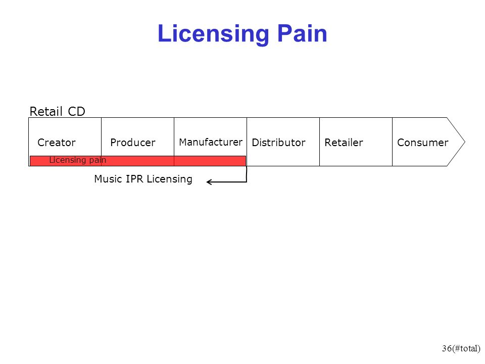 36(#total) Licensing Pain CreatorProducer Manufacturer DistributorRetailerConsumer Music IPR Licensing Retail CD Licensing pain