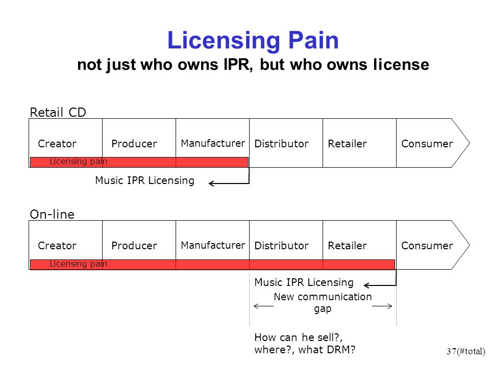 37(#total) New communication gap Licensing Pain not just who owns IPR, but who owns license CreatorProducer Manufacturer DistributorRetailerConsumer Music IPR Licensing CreatorProducer Manufacturer DistributorRetailerConsumer Music IPR Licensing How can he sell , where , what DRM.