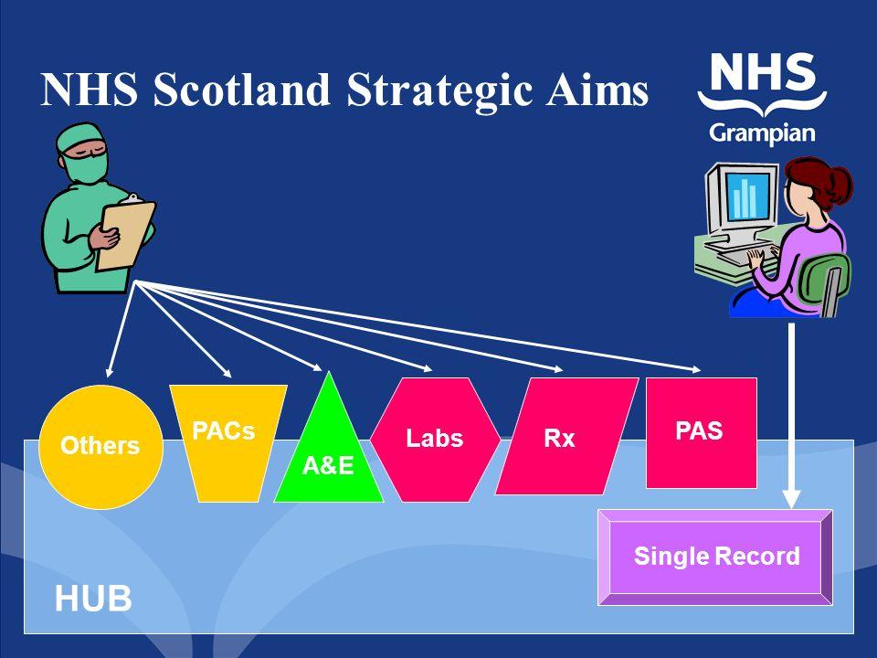 NHS Scotland Strategic Aims Single Record HUB PACs A&E LabsRx PAS Others