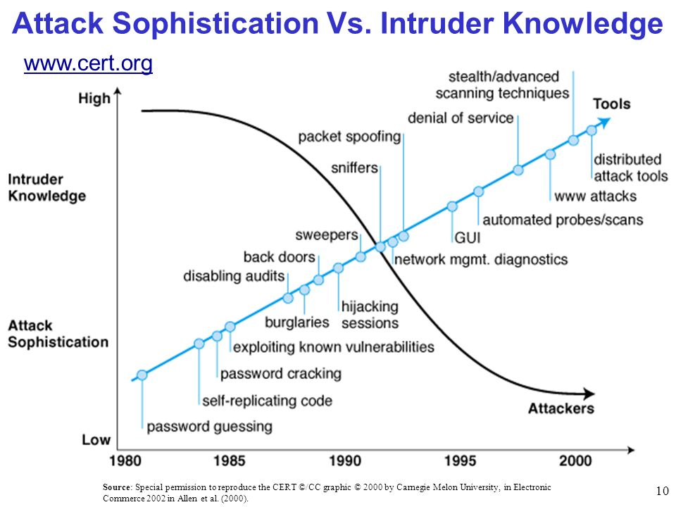 10 Attack Sophistication Vs. Intruder Knowledge Source: Special permission to reproduce the CERT ©/CC graphic © 2000 by Carnegie Melon University, in