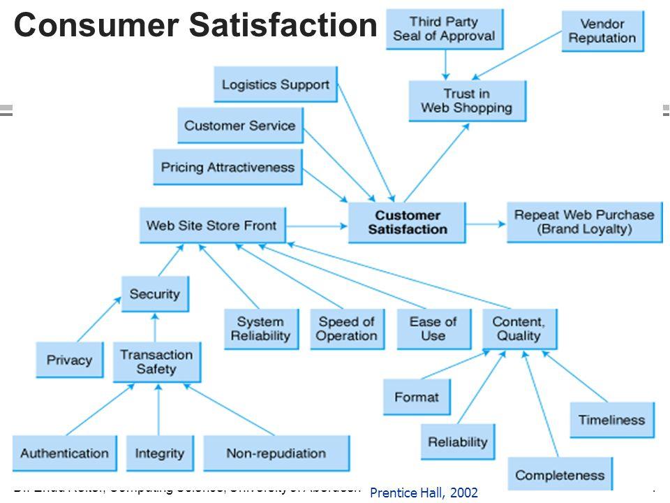 Dr. Ehud Reiter, Computing Science, University of Aberdeen4 Consumer Satisfaction Prentice Hall, 2002