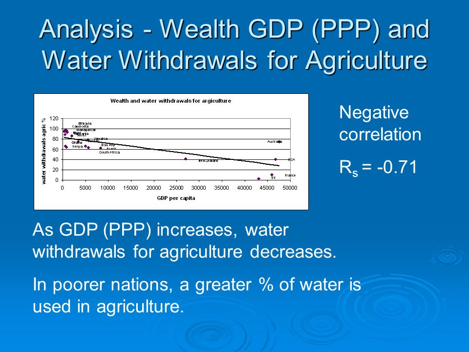 Analysis - Wealth GDP (PPP) and Water Withdrawals for Agriculture Negative correlation R s = -0.71 As GDP (PPP) increases, water withdrawals for agriculture decreases.