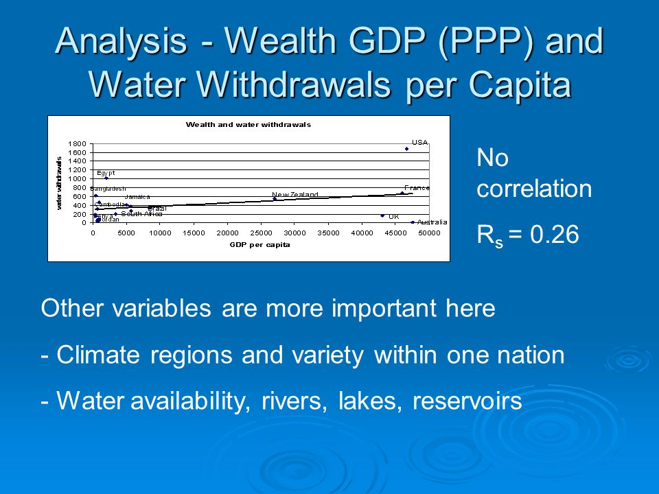 Analysis - Wealth GDP (PPP) and Water Withdrawals per Capita No correlation R s = 0.26 Other variables are more important here - Climate regions and variety within one nation - Water availability, rivers, lakes, reservoirs