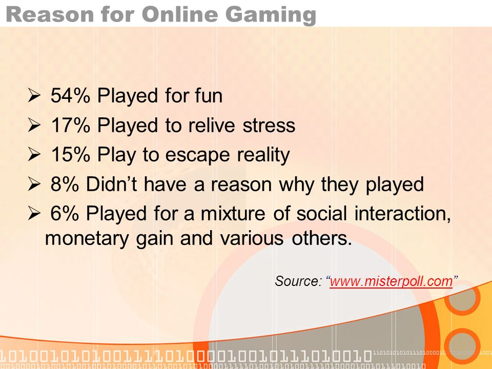 Reason for Online Gaming 54% Played for fun 17% Played to relive stress 15% Play to escape reality 8% Didnt have a reason why they played 6% Played for a mixture of social interaction, monetary gain and various others.