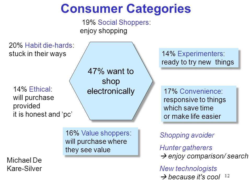 12 Consumer Categories Michael De Kare-Silver 47% want to shop electronically 19% Social Shoppers: enjoy shopping 14% Experimenters: ready to try new
