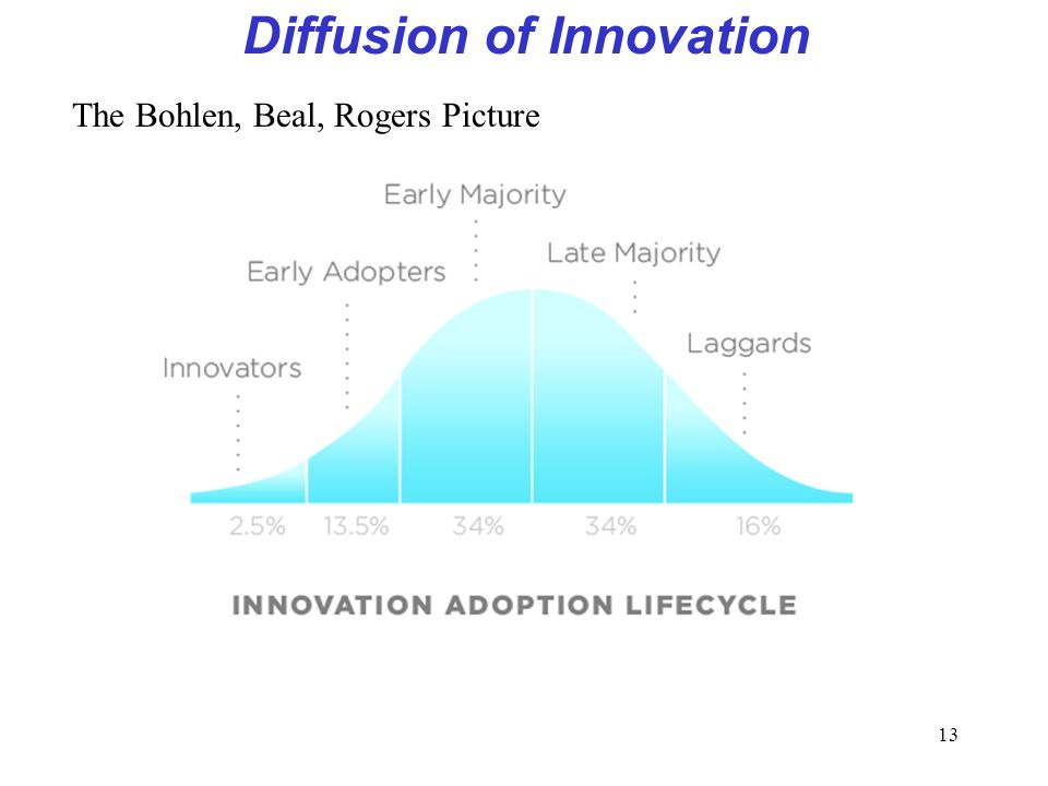 13 Diffusion of Innovation The Bohlen, Beal, Rogers Picture