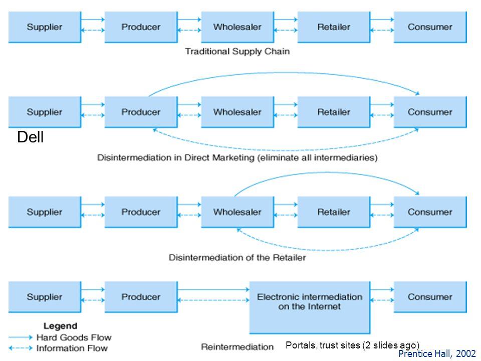 42 Prentice Hall, 2002 Portals, trust sites (2 slides ago) Dell
