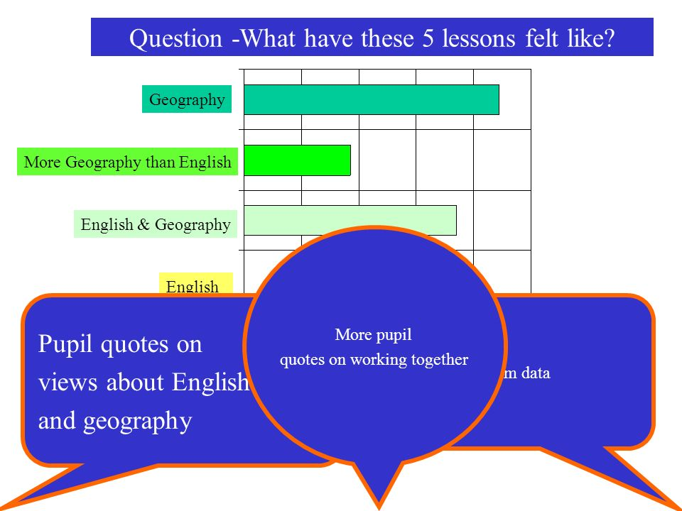 English English & Geography More Geography than English Geography % students responses Question -What have these 5 lessons felt like? Pupil quotes on