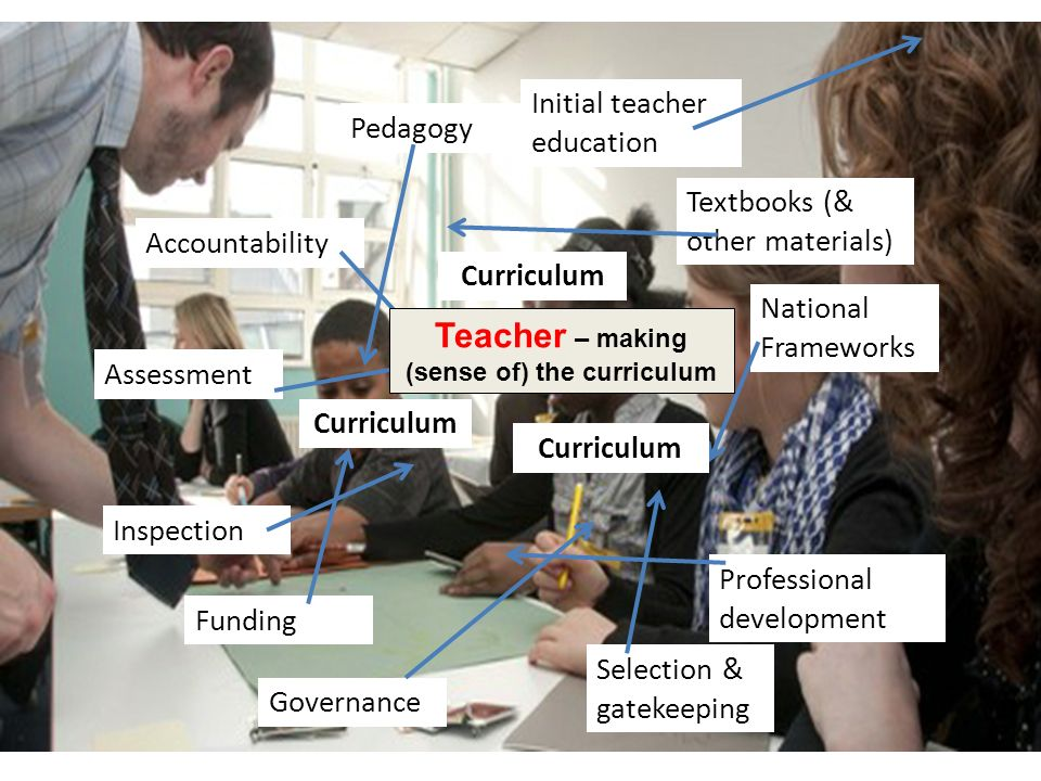 Selection & gatekeeping Professional development Inspection National Frameworks Funding Accountability Governance Assessment Initial teacher education Pedagogy Curriculum Textbooks (& other materials) Curriculum Teacher – making (sense of) the curriculum