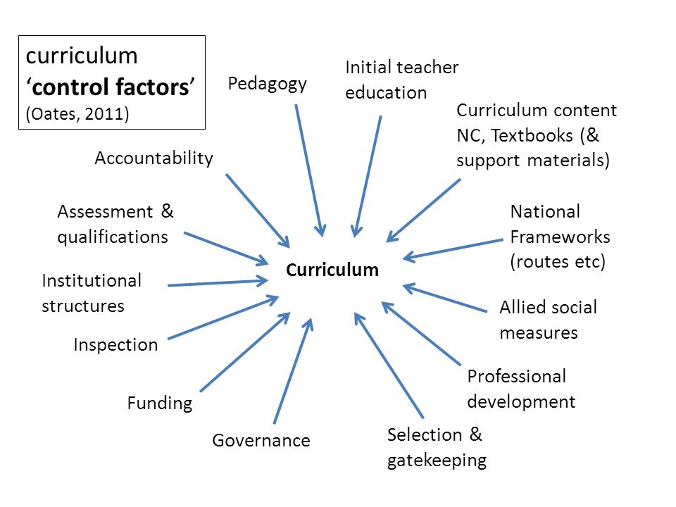 Selection & gatekeeping Professional development Inspection National Frameworks (routes etc) Funding Accountability Governance Assessment & qualifications Initial teacher education Pedagogy Curriculum Curriculum content NC, Textbooks (& support materials) curriculum control factors (Oates, 2011) Allied social measures Institutional structures