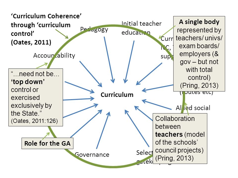 Curriculum Coherence through curriculum control (Oates, 2011) Selection & gatekeeping Professional development Inspection National Frameworks (routes