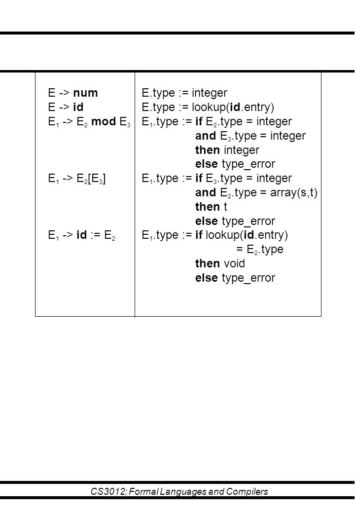 CS3012: Formal Languages and Compilers E -> num E -> id E 1 -> E 2 mod E 3 E 1 -> E 2 [E 3 ] E 1 -> id := E 2 E.type := integer E.type := lookup(id.en