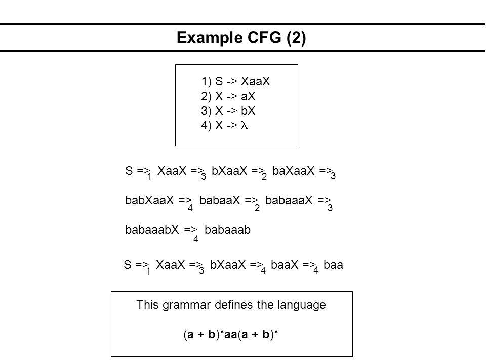 Example CFG (2) 1) S -> XaaX 2) X -> aX 3) X -> bX 4) X -> S => XaaX => bXaaX => baXaaX => babXaaX => babaaX => babaaaX => babaaabX => babaaab S => Xa