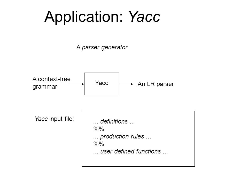 Application: Yacc A parser generator A context-free grammar An LR parser Yacc Yacc input file:... definitions... %... production rules... %... user-de