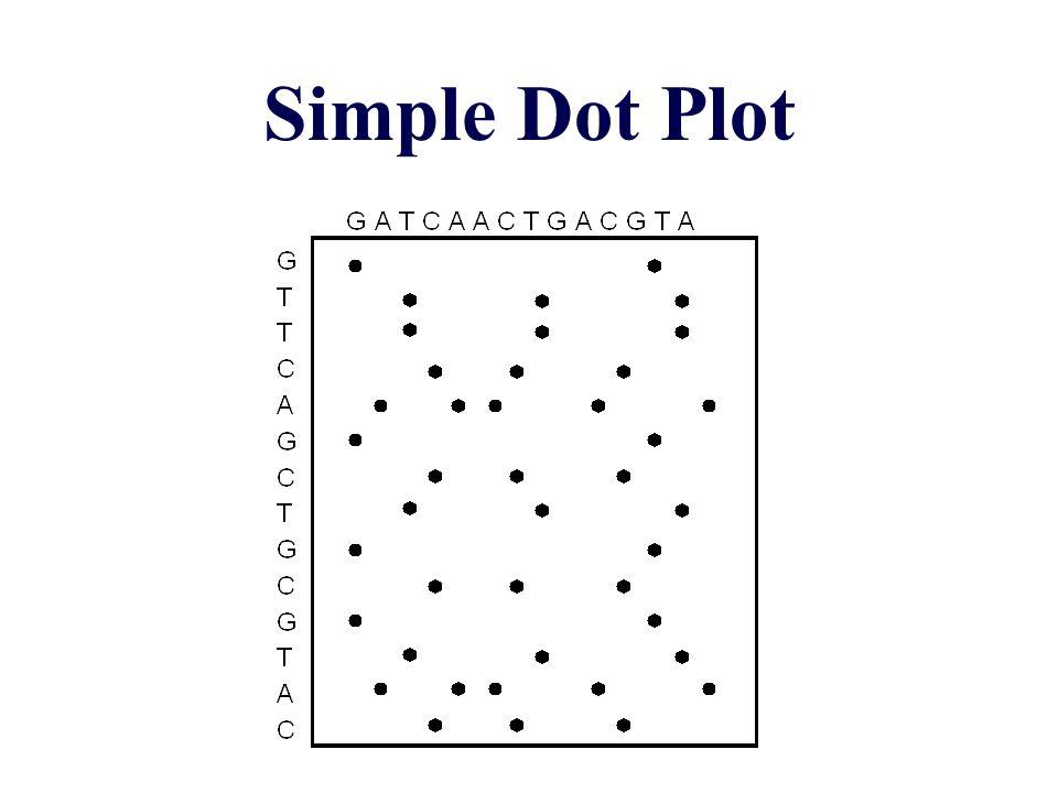 Simple Dot Plot