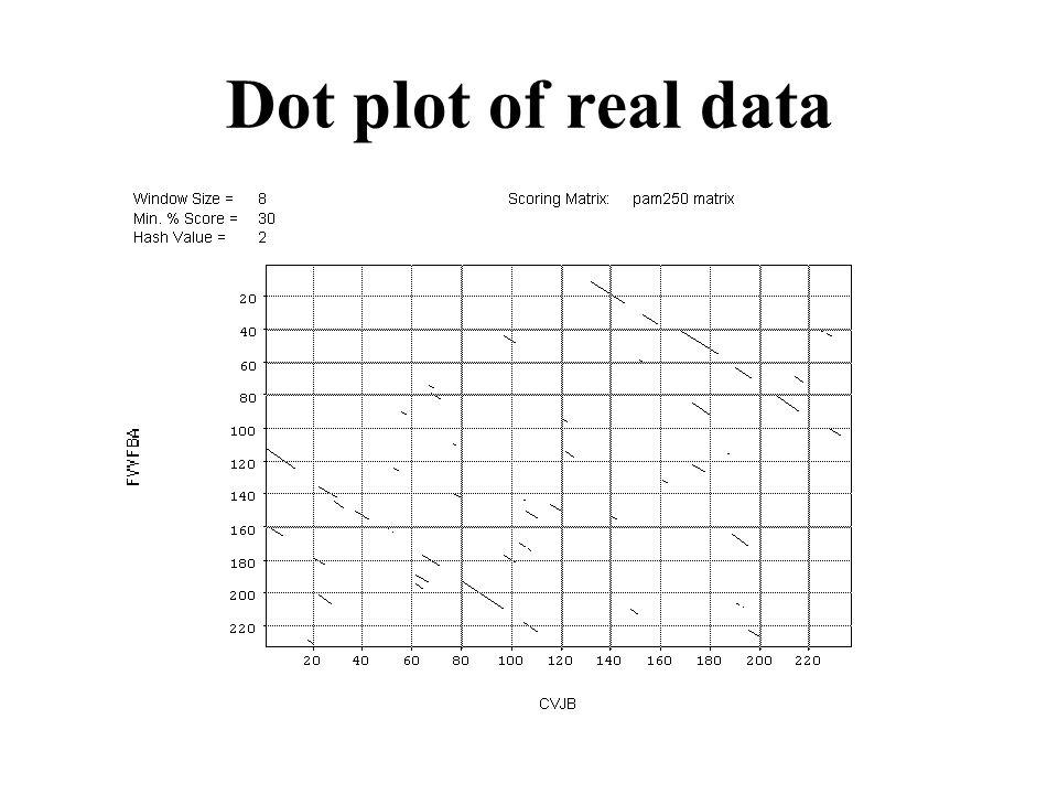 Dot plot of real data