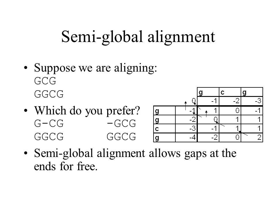 Semi-global alignment Suppose we are aligning: GCG GGCG Which do you prefer? G-CG-GCG GGCGGGCG Semi-global alignment allows gaps at the ends for free.