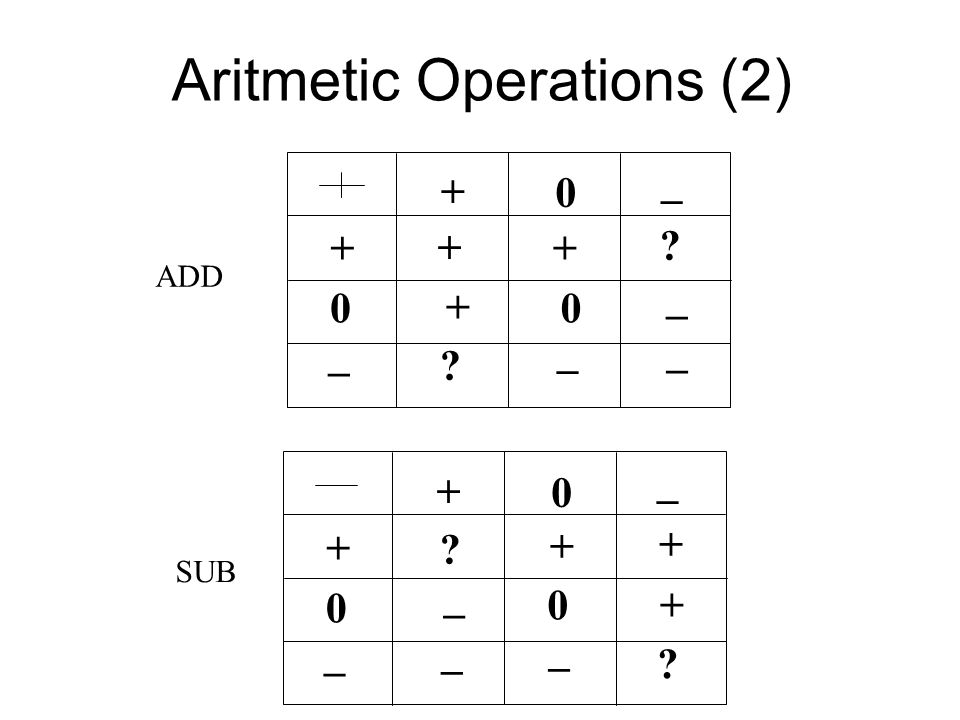 Aritmetic Operations (2) + 0 0 + _ _ + + 0 _ + 0 0 + _ _ + _ 0 + ? ? _ _ ? ? + + _ _ ADD SUB