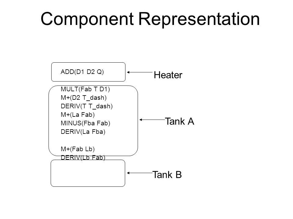Component Representation ADD(D1 D2 Q) MULT(Fab T D1) M+(D2 T_dash) DERIV(T T_dash) M+(La Fab) MINUS(Fba Fab) DERIV(La Fba) M+(Fab Lb) DERIV(Lb Fab) Heater Tank A Tank B