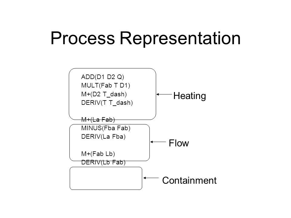 Process Representation ADD(D1 D2 Q) MULT(Fab T D1) M+(D2 T_dash) DERIV(T T_dash) M+(La Fab) MINUS(Fba Fab) DERIV(La Fba) M+(Fab Lb) DERIV(Lb Fab) Heating Flow Containment