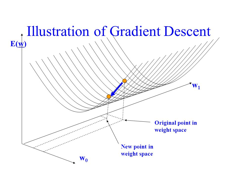 Illustration of Gradient Descent w1w1 w0w0 E(w) Original point in weight space New point in weight space