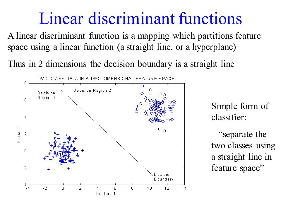 Linear discriminant functions A linear discriminant function is a mapping which partitions feature space using a linear function (a straight line, or