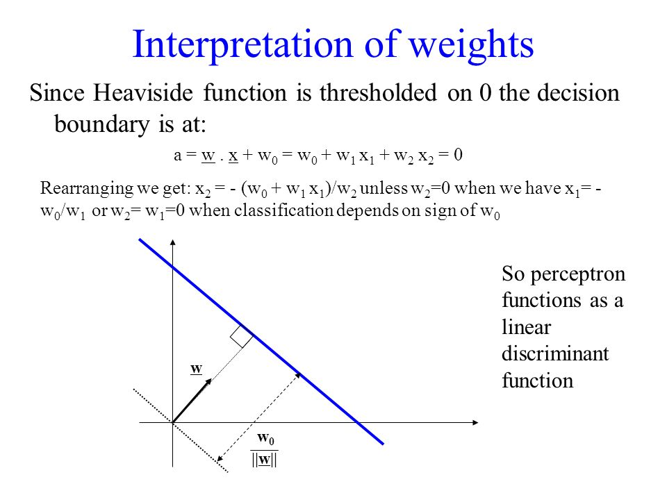 Interpretation of weights Since Heaviside function is thresholded on 0 the decision boundary is at: w ||w|| w0w0 So perceptron functions as a linear d