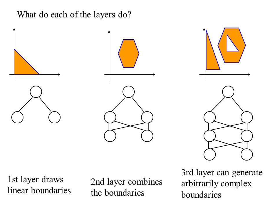 What do each of the layers do? 1st layer draws linear boundaries 2nd layer combines the boundaries 3rd layer can generate arbitrarily complex boundari