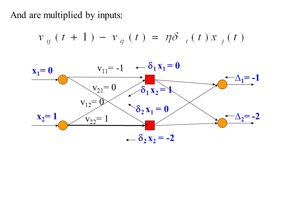 And are multiplied by inputs: 1 = -1 2 = -2 v 11 = -1 v 21 = 0 v 12 = 0 v 22 = 1 1 x 1 = 0 2 x 2 = -2 x 2 = 1 x 1 = 0 2 x 1 = 0 1 x 2 = 1