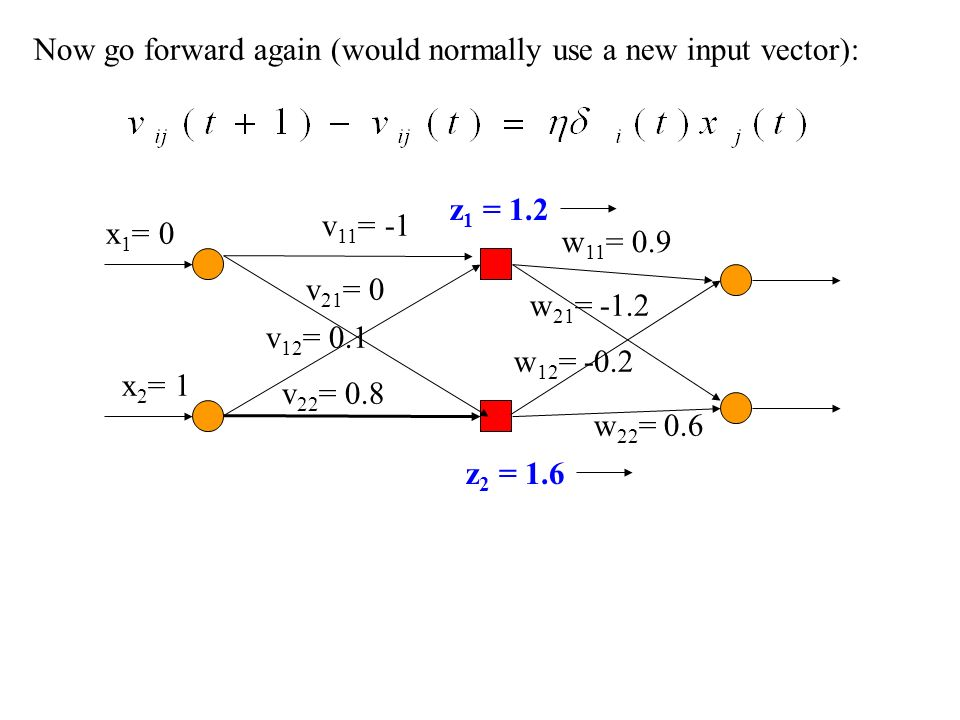 Now go forward again (would normally use a new input vector): v 11 = -1 v 21 = 0 v 12 = 0.1 v 22 = 0.8 x 2 = 1 x 1 = 0 w 11 = 0.9 w 21 = -1.2 w 12 = -
